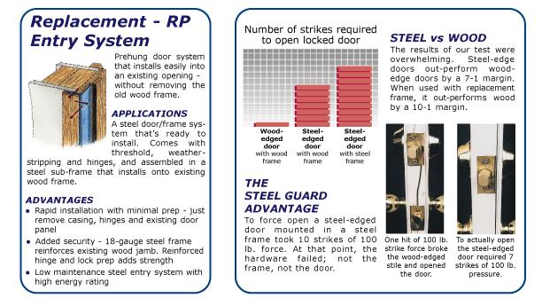 Steel Door Versus Wood Door Compairison